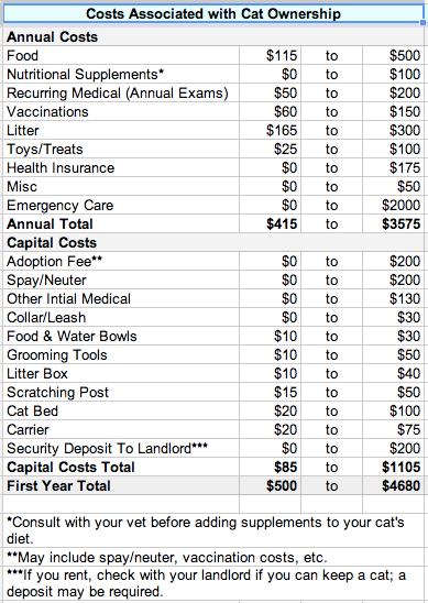 Cat Costs